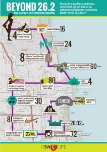 What it takes to run a marathon info graphic