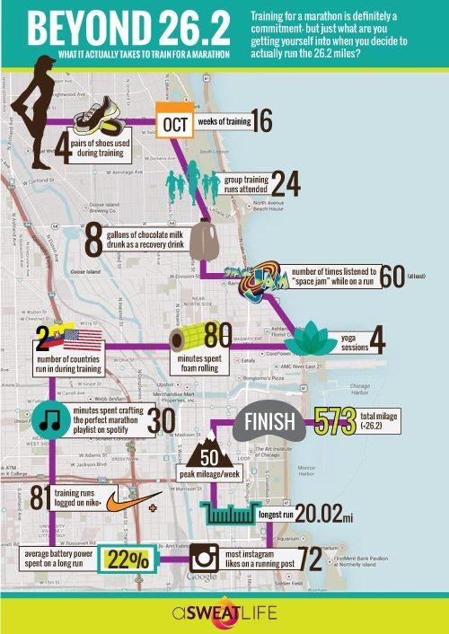What it takes to run a marathon infographic