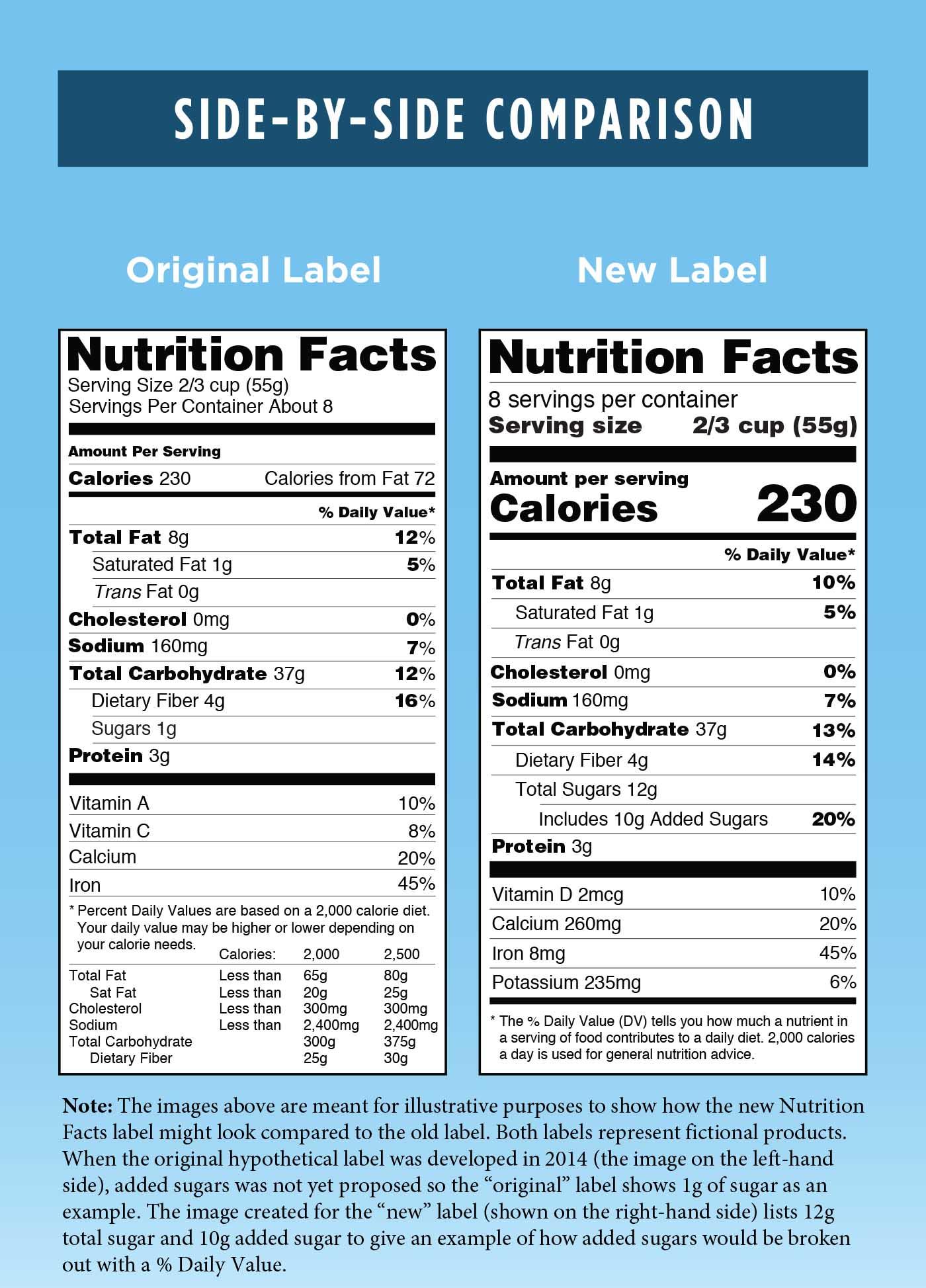 Original versus New Label - Side-by-Side Comparison