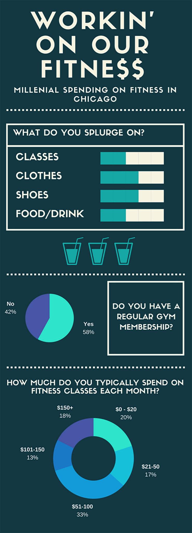 Fitness Budgets