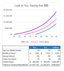 saving money and compounding interest