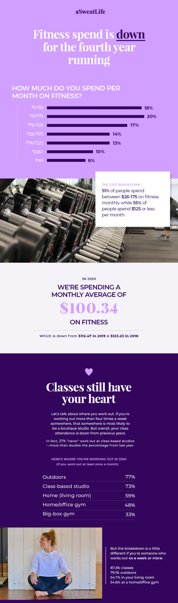 state of fitness 2020 average monthly fitness spend
